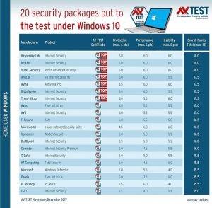 avira 300x294 - AV-TEST the best security suites for Windows 10