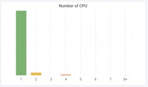 cpu count 300x176 - Canonical τι δεδομένα συνέλεξε η εταιρεία από το Ubuntu 18.04 LTS