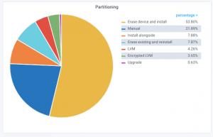diskpart 300x193 - Canonical τι δεδομένα συνέλεξε η εταιρεία από το Ubuntu 18.04 LTS