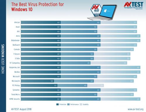 windows 10 antivirus 2 500x385 - AV-TEST Windows 10 Το καλύτερο antivirus