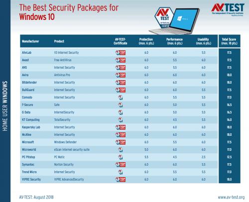 windows 10 antivirus 500x406 - AV-TEST Windows 10 Το καλύτερο antivirus