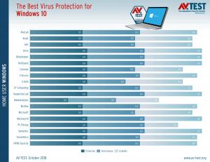 best antivirus for windows 10 october 2018 524003 2 300x231 - AV-TEST Οκτώβριος 2018 Windows 10 το καλύτερο antivirus
