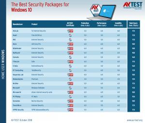 best antivirus for windows 10 october 2018 524003 3 300x253 - AV-TEST Οκτώβριος 2018 Windows 10 το καλύτερο antivirus