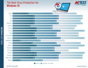 antivirus 1 300x231 - AV TEST: Windows Defender one of the best antivirus
