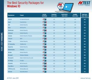 antivirus 300x262 - AV TEST: Windows Defender ένα από τα καλύτερα antivirus