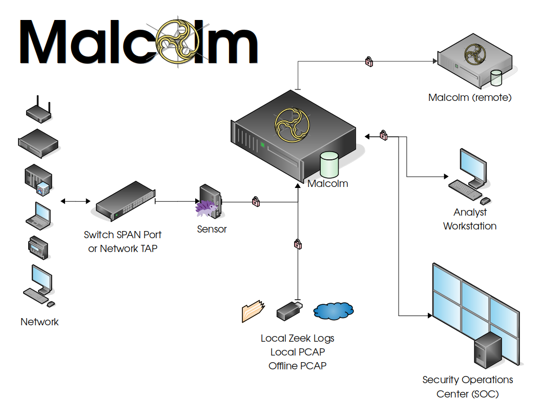 Malcolm A network analysis tool