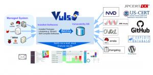vuls: Vulnerability Scanner για Linux/FreeBSD