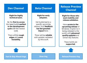 Microsoft αλλάζει τα rings και το μοντέλο ανάπτυξης