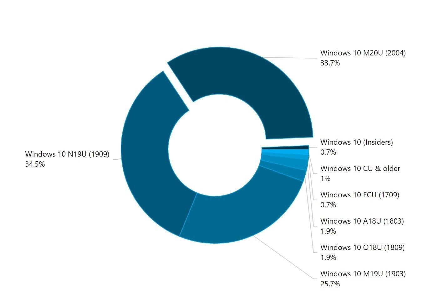 2004 - Windows 10 2004 μόνο 3 στους 10 τρέχουν την έκδοση