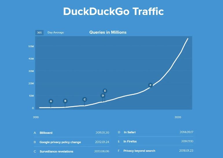 Screenshot 2020 09 18 Privacy focused search engine DuckDuckGo is growing fast1 - DuckDuckGo πιο δημοφιλής από ποτέ