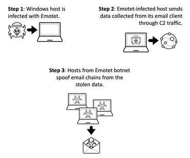 emotet email chains - Λαμβάνετε spam που έχουν σαν θέμα παλαιότερα email σας;