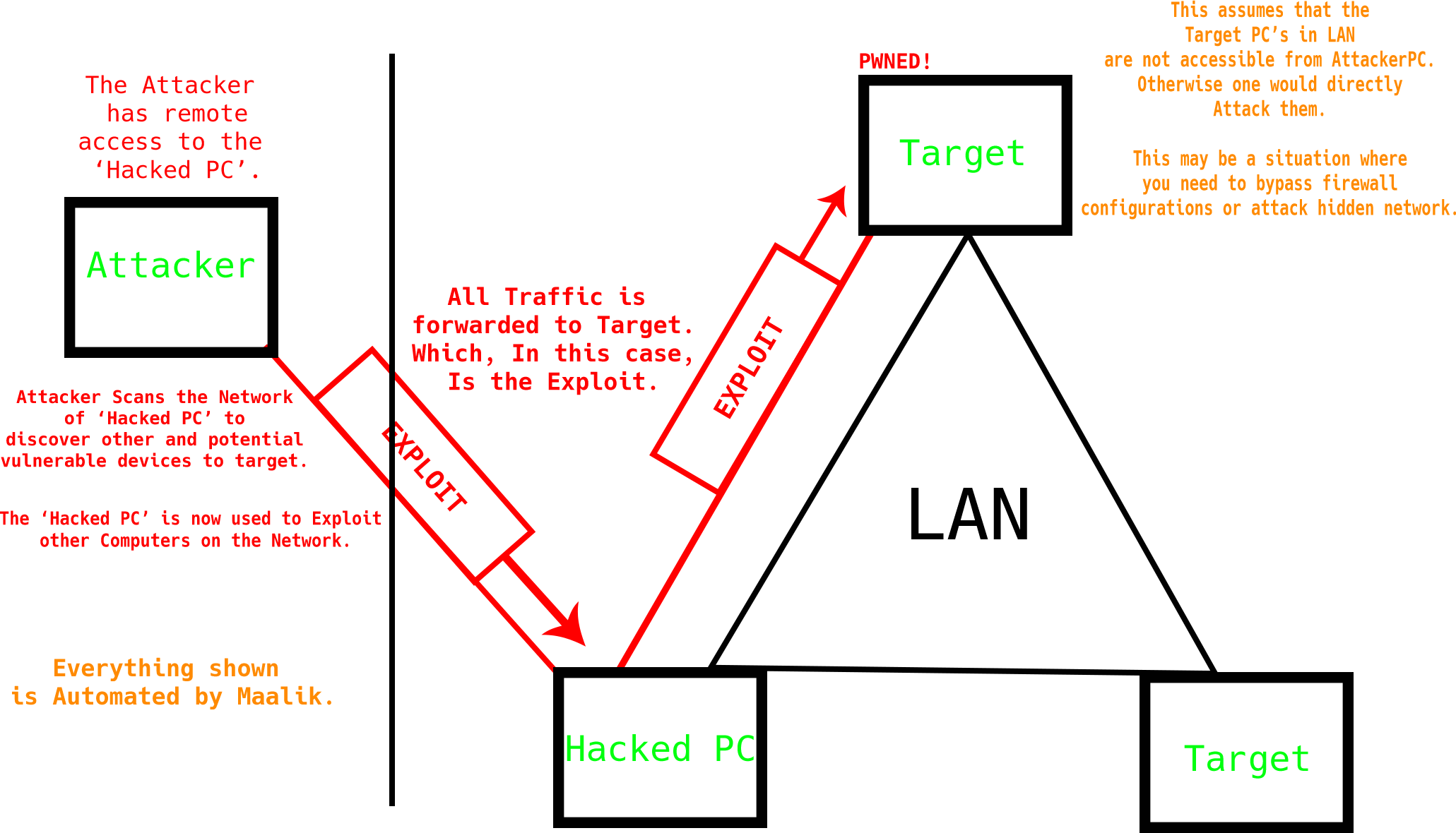 maalikp - maalik: Network Pivoting and Post Exploitation Framework for Windows