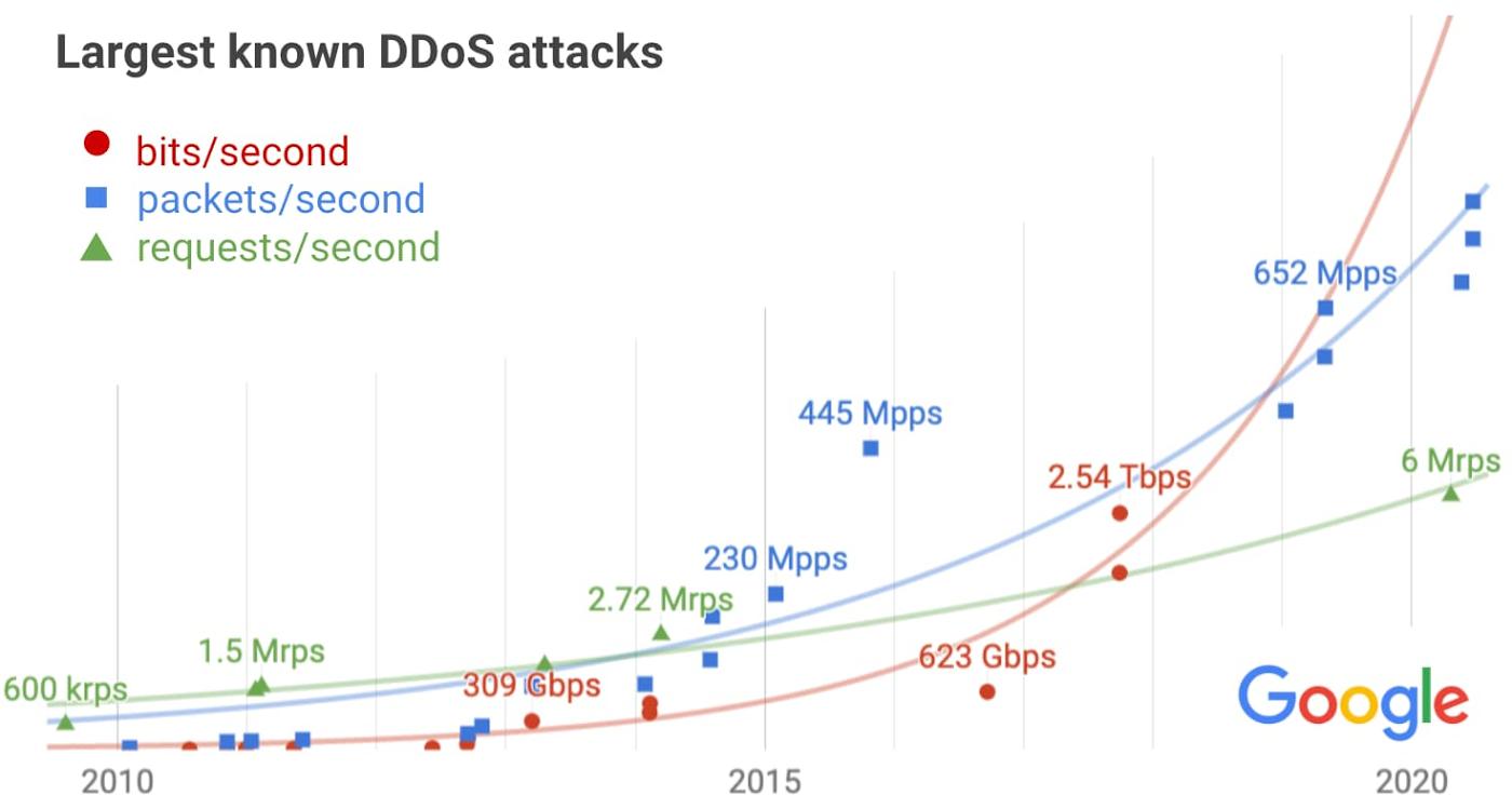 DDoS attacks.max 1400x1400 1 - Google Cloud repels DDoS attack at 2,54 Tbps