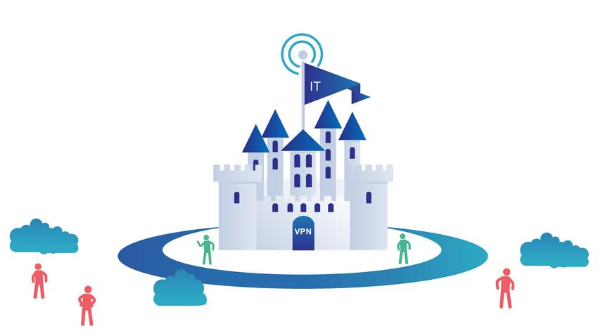 castle and moat security model - Τι είναι το Zero Trust