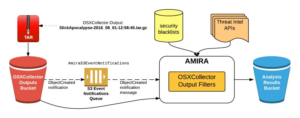 component diagram 1024x403 1 - AMIRA: Αυτόματη ανάλυση κακόβουλου λογισμικού