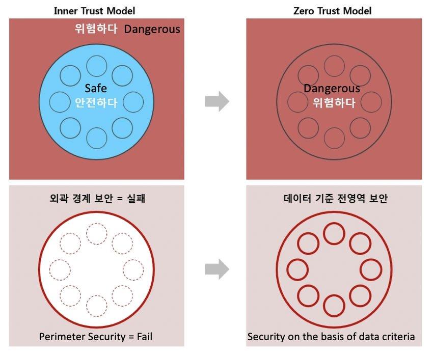 zero trust 3 - Τι είναι το Zero Trust