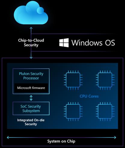 Chip to cloud security - Microsoft Pluton ένας επεξεργαστής μόνο για ασφάλεια