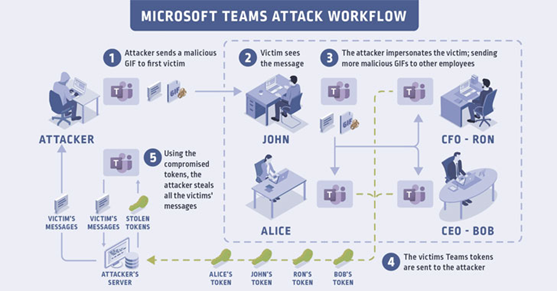 1 418 - Hacking Microsoft Teams: A Detailed Guide