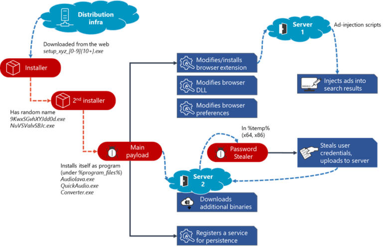 Fig4 Adrozek attack chain - Microsoft warns of Adrozek infecting browsers