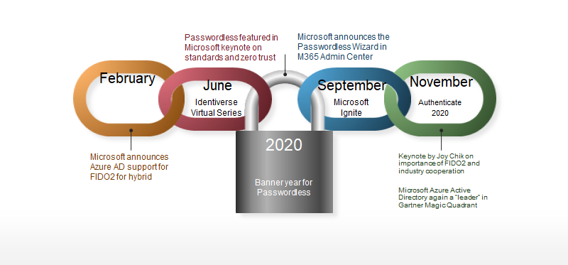 Passwordless blog image 1 - Microsoft: 2021 το τέλος των κωδικών πρόσβασης