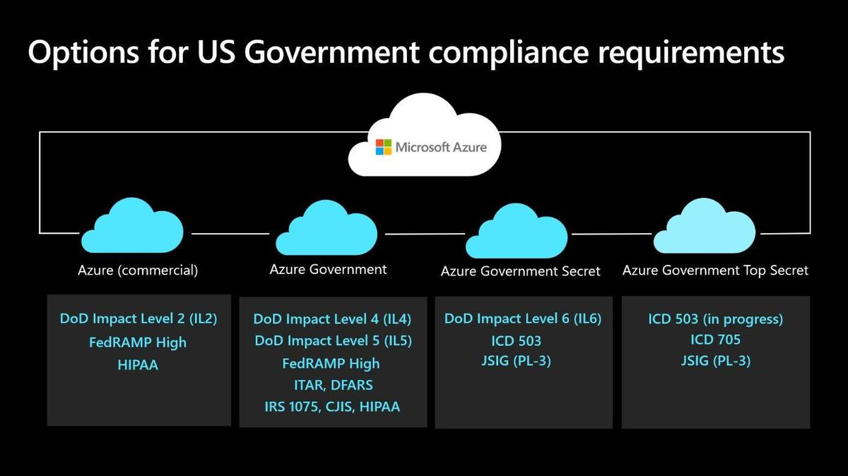 microsoft government clouds - Azure Government Top Secret cloud από την Microsoft