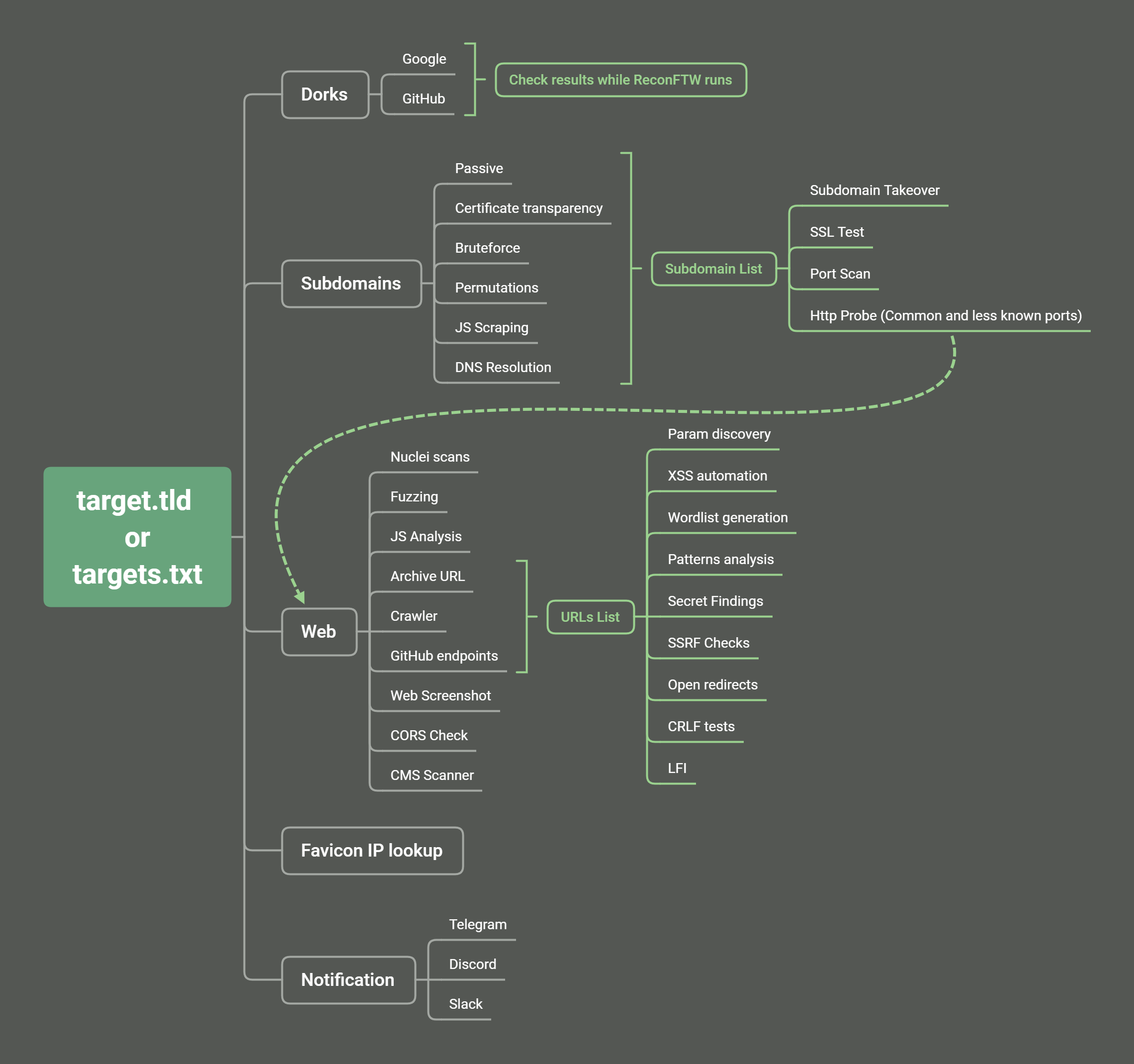 mindmap - reconftw: Automated recon of a target