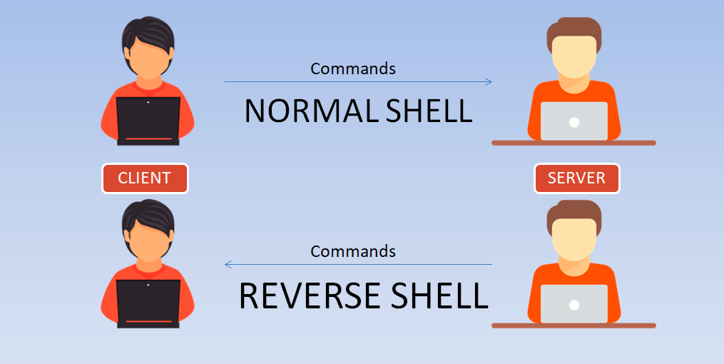 reverse shell yeahhub tutorial - Guide to Reverse Shell between two Linux machines
