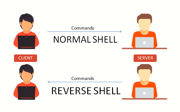 reverse shell yeahhub - Guide to Reverse Shell between two Linux machines