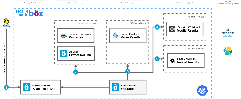 Screenshot 2021 03 09 secureCodeBox secureCodeBox2 - secureCodeBox: Συλλογή εργαλείων ελέγχου ασφαλείας